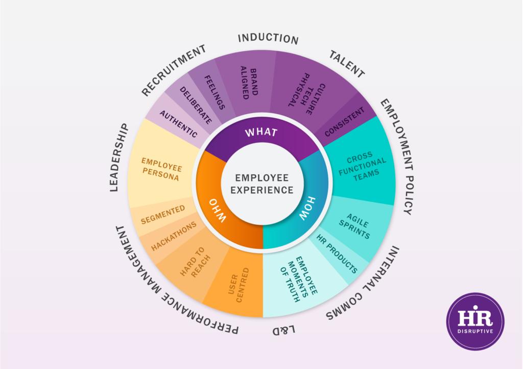 Employee Experience Wheel